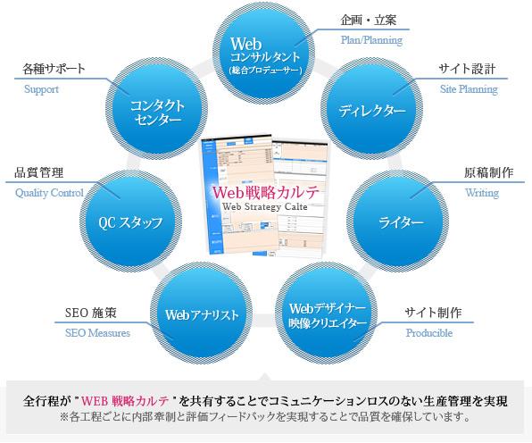 目的達成へ導くホームページ制作