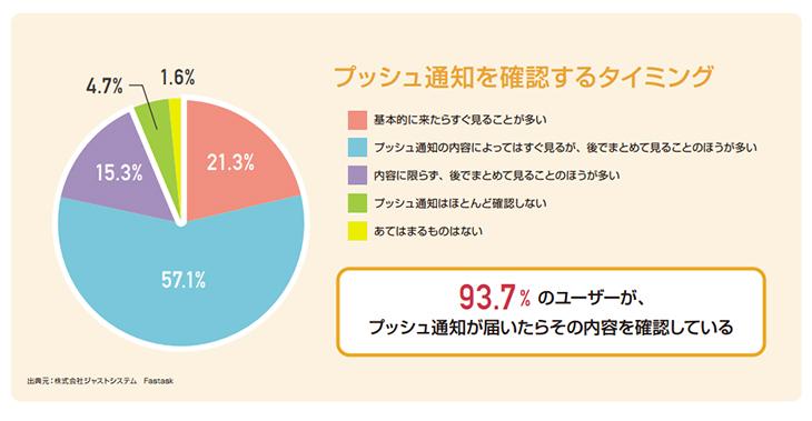 93.7%の人が開封!驚きのプッシュ通知!